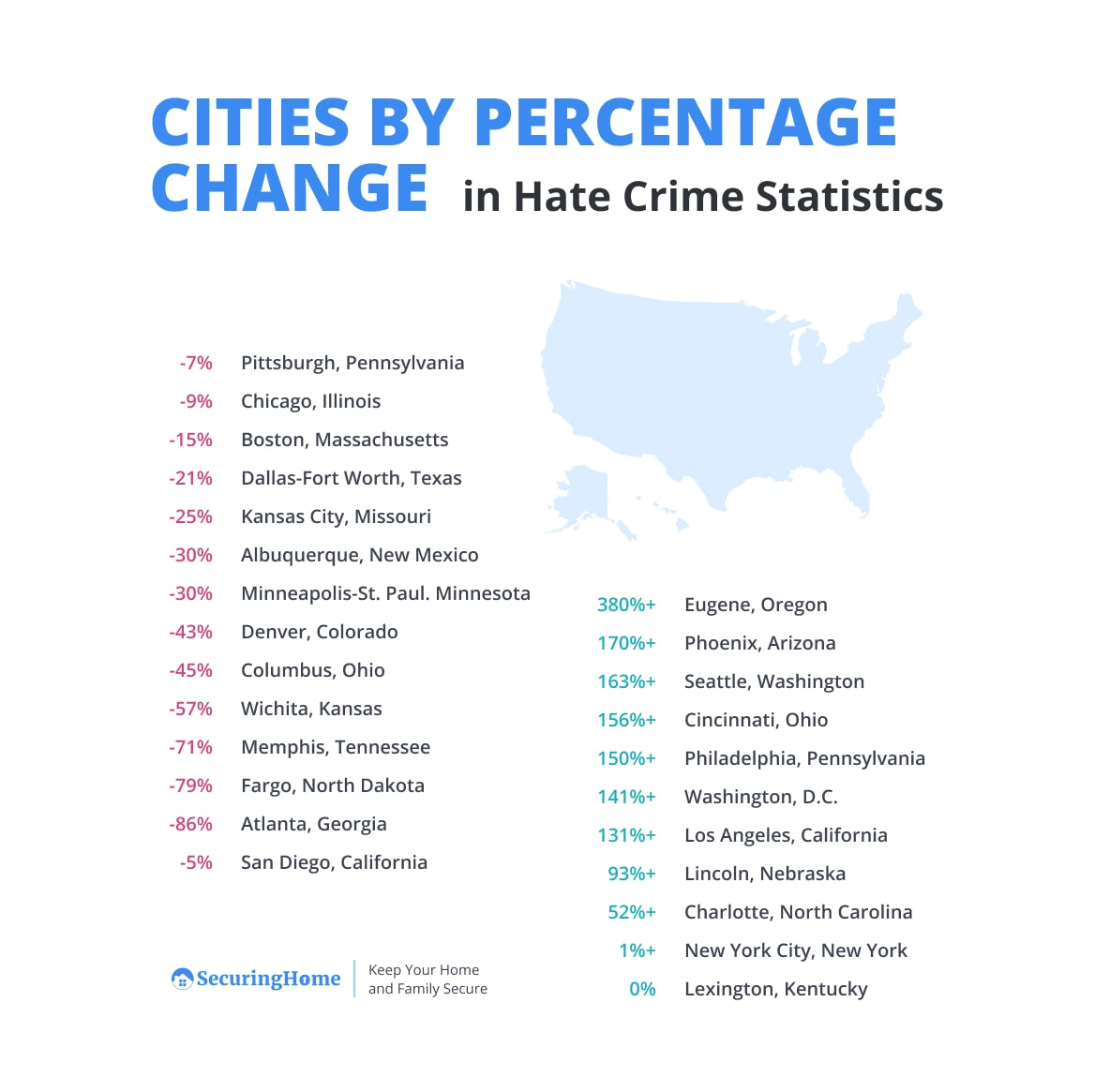 Cities by Percentage Change in Hate Crime Statistics