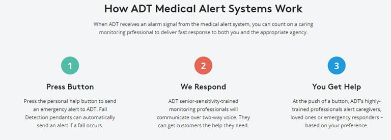 ADT Medical Ease of Use